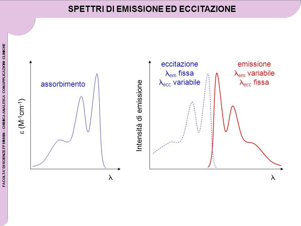 FACOLTA DI SCIENZE FF MM NN – CHIMICA ANALITICA CON APPLICAZIONI CLINICHE (M -1 cm -1 ) assorbimento Intensità di emissione eccitazione em fissa ecc variabile emissione em variabile ecc fissa SPETTRI DI EMISSIONE ED ECCITAZIONE
