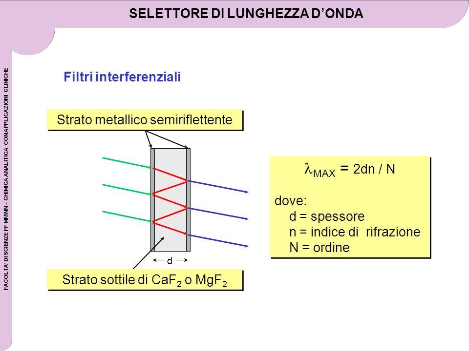 FACOLTA DI SCIENZE FF MM NN – CHIMICA ANALITICA CON APPLICAZIONI CLINICHE SELETTORE DI LUNGHEZZA DONDA Filtri interferenziali MAX = 2dn / N dove: d =