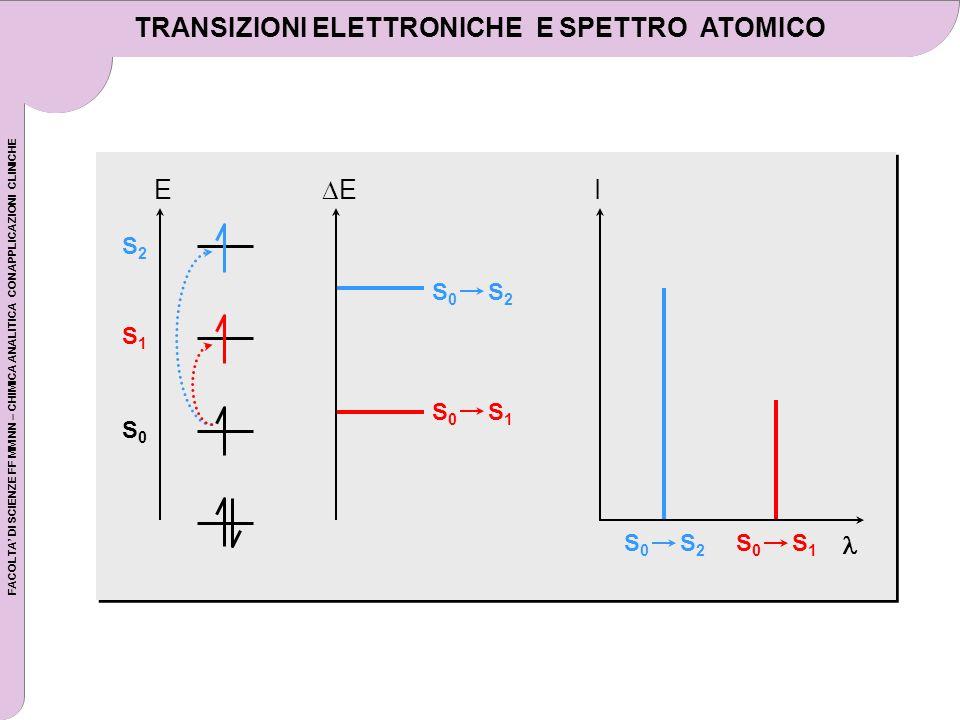 FACOLTA DI SCIENZE FF MM NN – CHIMICA ANALITICA CON APPLICAZIONI CLINICHE TRANSIZIONI ELETTRONICHE E SPETTRO ATOMICO S2S2 S1S1 S0S0 E E S 0 S 2 S 0 S