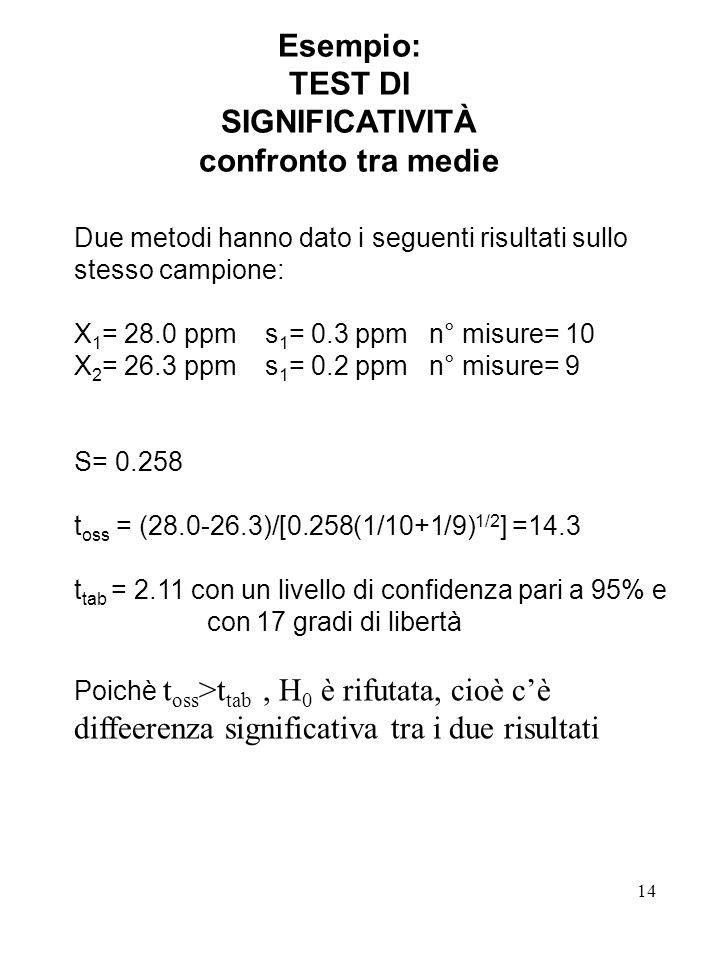 14 Esempio: TEST DI SIGNIFICATIVITÀ confronto tra medie Due metodi hanno dato i seguenti risultati sullo stesso campione: X 1 = 28.0 ppm s 1 = 0.3 ppm