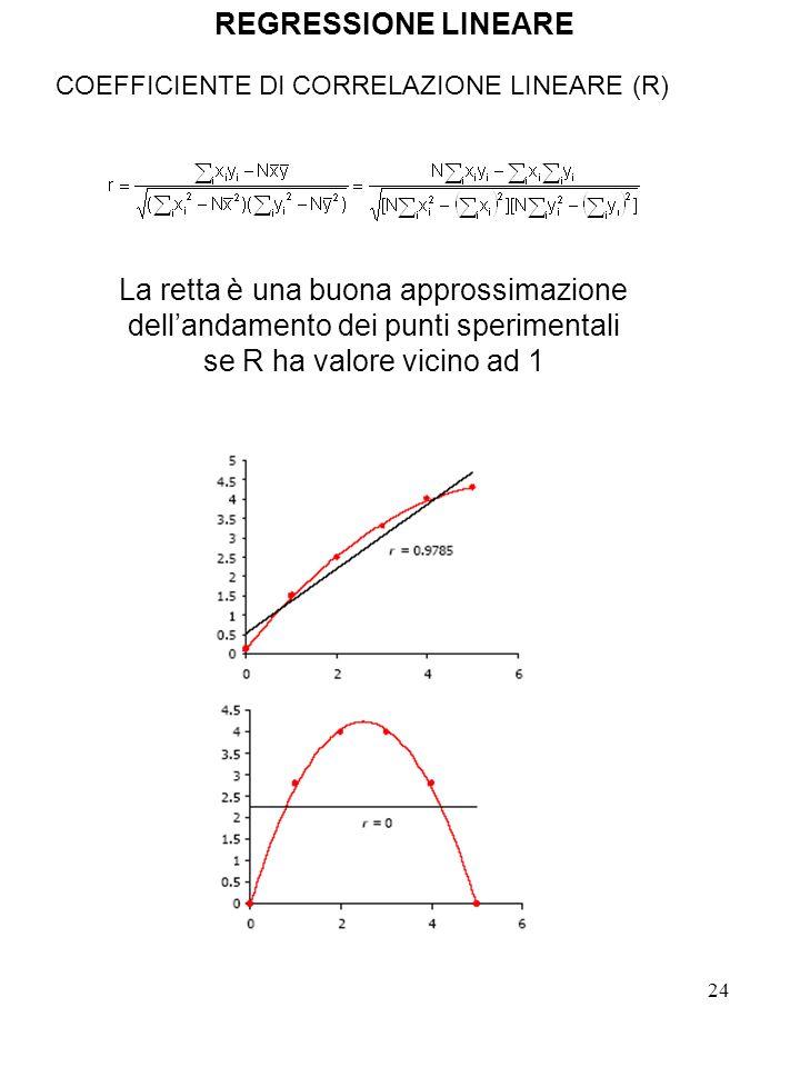 24 COEFFICIENTE DI CORRELAZIONE LINEARE (R) La retta è una buona approssimazione dellandamento dei punti sperimentali se R ha valore vicino ad 1 REGRE