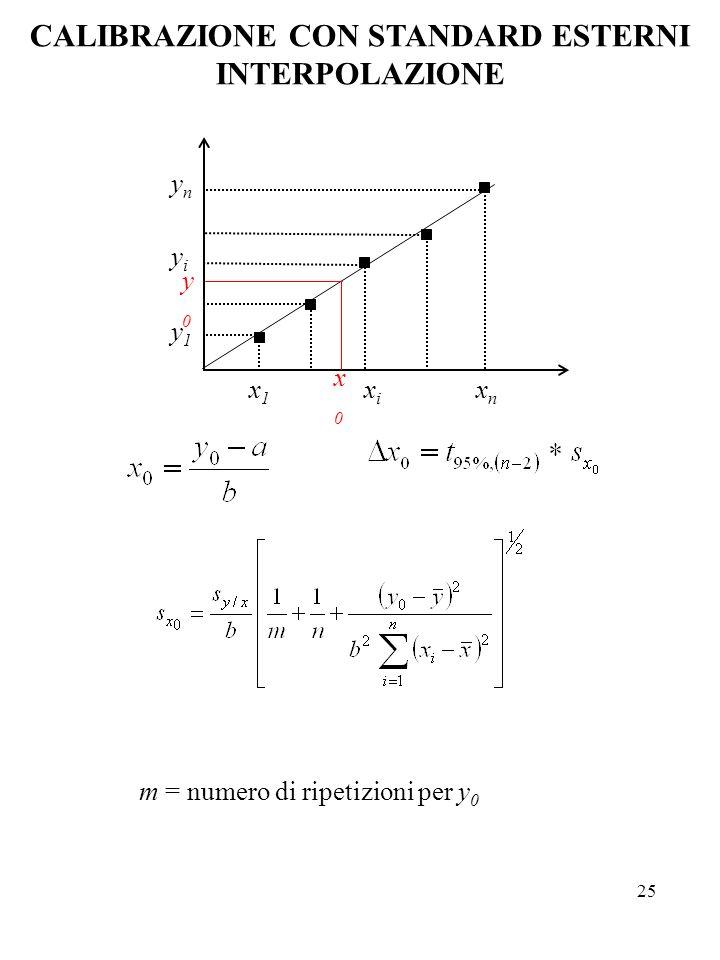 25 x1x1 xixi xnxn y1y1 yiyi ynyn y0y0 x0x0 CALIBRAZIONE CON STANDARD ESTERNI INTERPOLAZIONE m = numero di ripetizioni per y 0