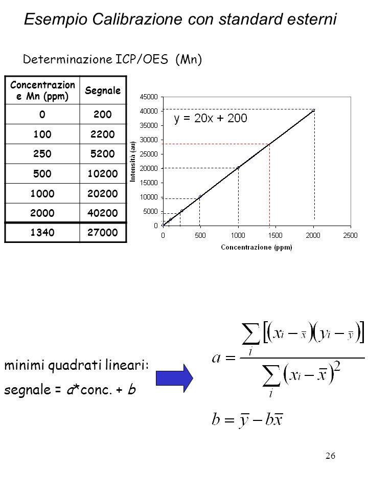 26 Determinazione ICP/OES (Mn) minimi quadrati lineari: segnale = a*conc. + b Concentrazion e Mn (ppm) Segnale 0200 1002200 2505200 50010200 100020200