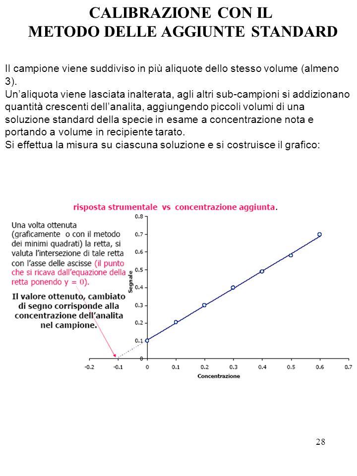 28 Il campione viene suddiviso in più aliquote dello stesso volume (almeno 3). Unaliquota viene lasciata inalterata, agli altri sub-campioni si addizi
