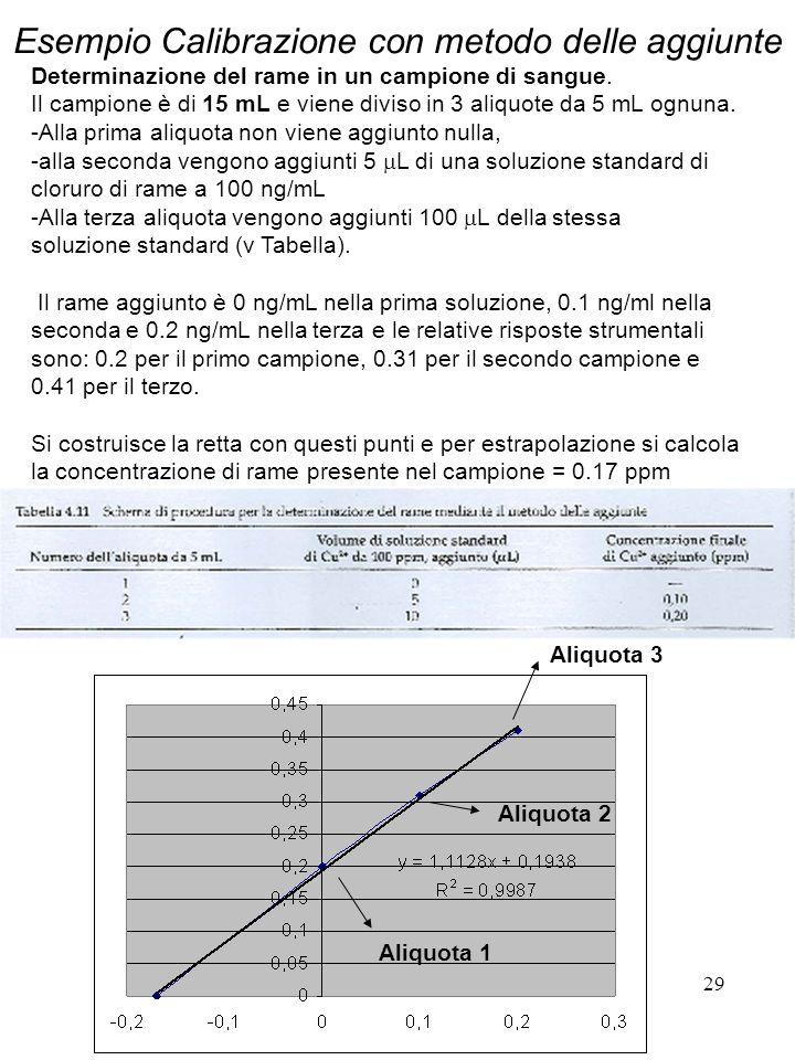 29 Esempio Calibrazione con metodo delle aggiunte Determinazione del rame in un campione di sangue. Il campione è di 15 mL e viene diviso in 3 aliquot