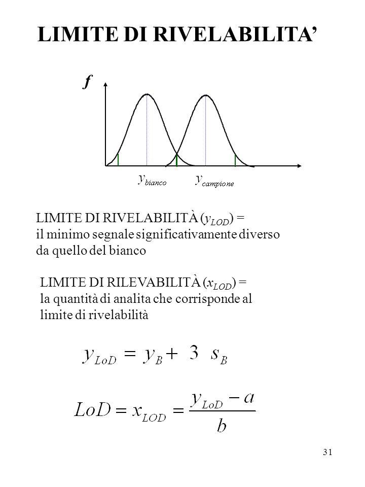 31 LIMITE DI RIVELABILITA f LIMITE DI RIVELABILITÀ (y LOD ) = il minimo segnale significativamente diverso da quello del bianco LIMITE DI RILEVABILITÀ