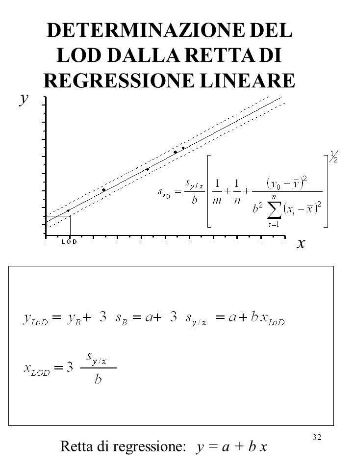 32 DETERMINAZIONE DEL LOD DALLA RETTA DI REGRESSIONE LINEARE Retta di regressione: y = a + b x y x