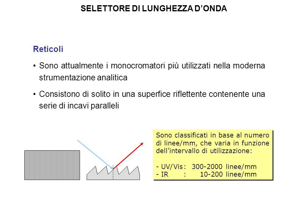 SELETTORE DI LUNGHEZZA DONDA Reticoli Sono attualmente i monocromatori più utilizzati nella moderna strumentazione analitica Consistono di solito in u