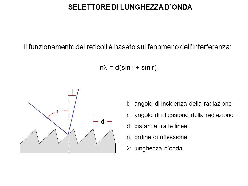 Il funzionamento dei reticoli è basato sul fenomeno dellinterferenza: i: angolo di incidenza della radiazione r:angolo di riflessione della radiazione