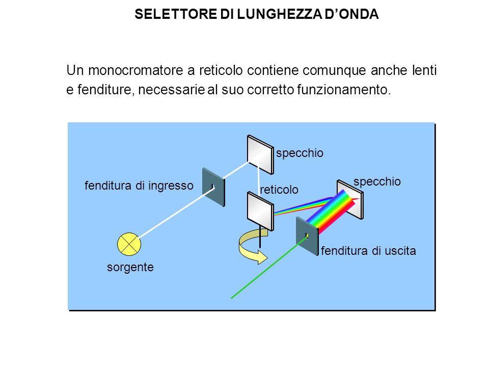 Un monocromatore a reticolo contiene comunque anche lenti e fenditure, necessarie al suo corretto funzionamento. SELETTORE DI LUNGHEZZA DONDA reticolo