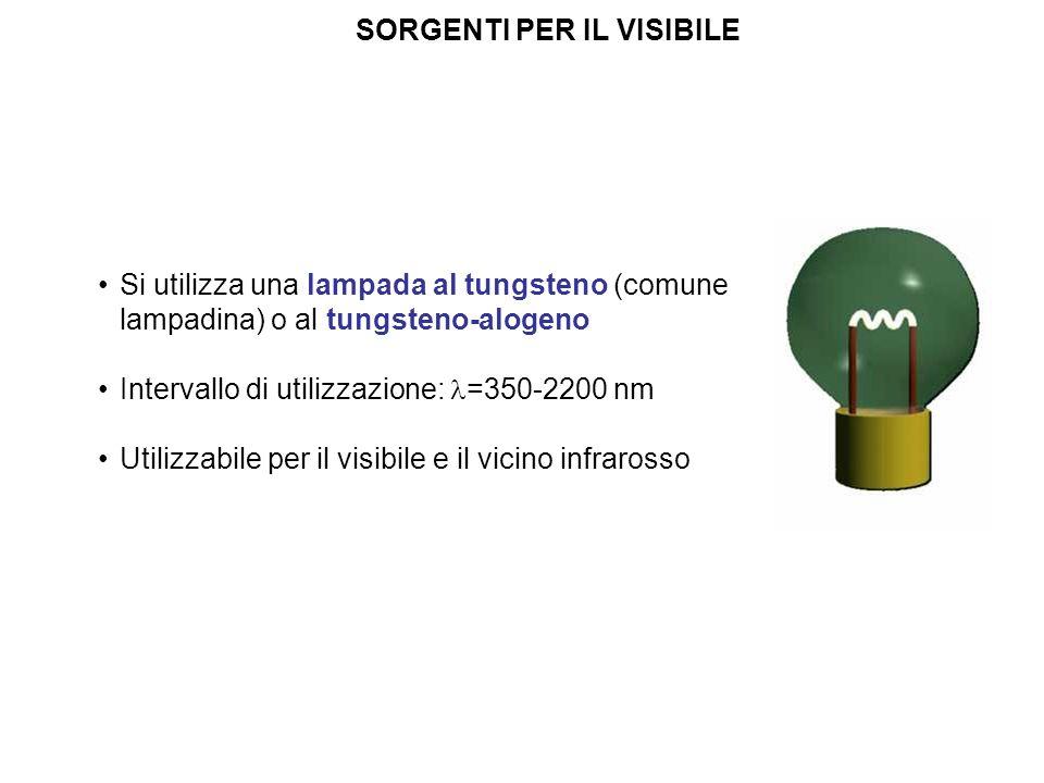 SORGENTI PER IL VISIBILE Si utilizza una lampada al tungsteno (comune lampadina) o al tungsteno-alogeno Intervallo di utilizzazione: =350-2200 nm Util