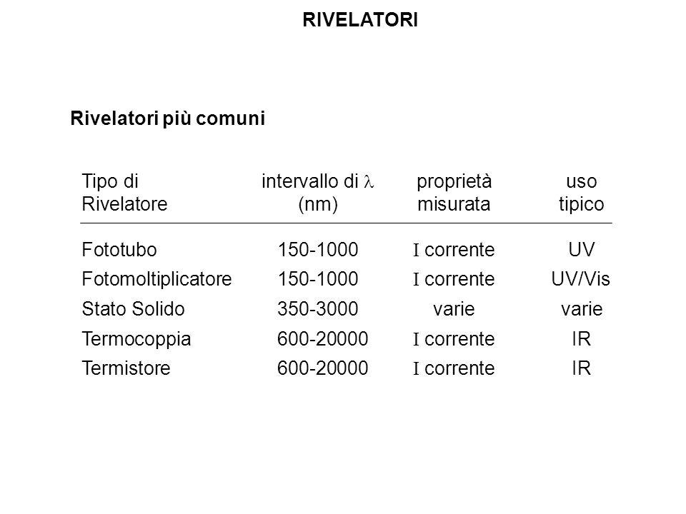 RIVELATORI Rivelatori più comuni Tipo diintervallo di proprietàuso Rivelatore(nm)misuratatipico Fototubo150-1000 I correnteUV Fotomoltiplicatore150-10