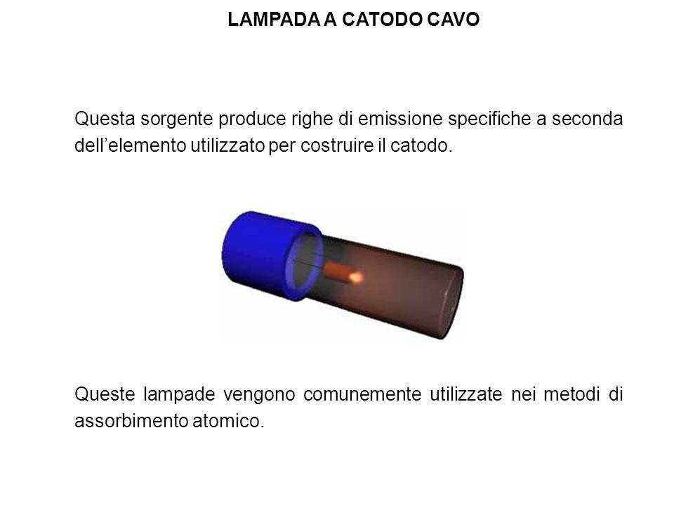 LAMPADA A CATODO CAVO Questa sorgente produce righe di emissione specifiche a seconda dellelemento utilizzato per costruire il catodo. Queste lampade
