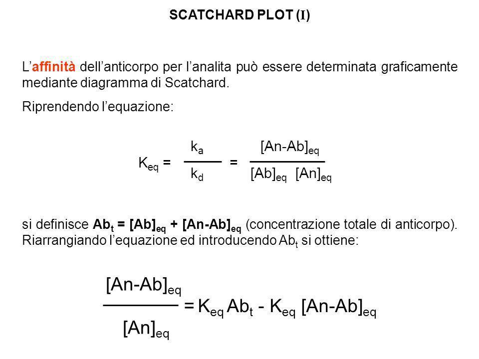 Laffinità dellanticorpo per lanalita può essere determinata graficamente mediante diagramma di Scatchard. Riprendendo lequazione: [An-Ab] eq [An] eq =