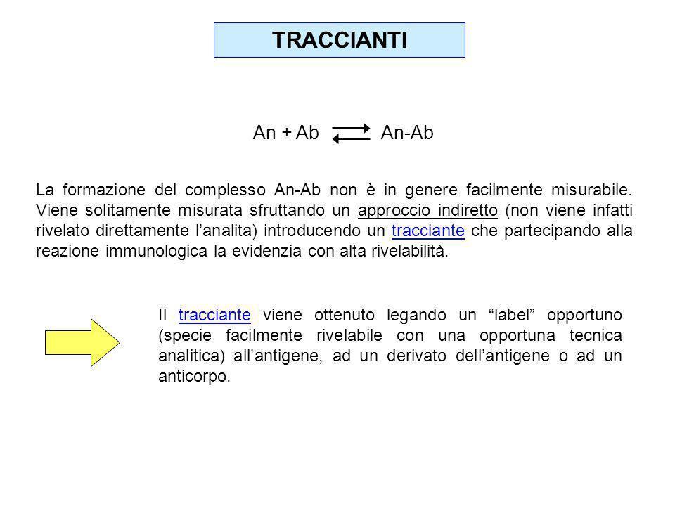 TRACCIANTI An + Ab An-Ab La formazione del complesso An-Ab non è in genere facilmente misurabile. Viene solitamente misurata sfruttando un approccio i