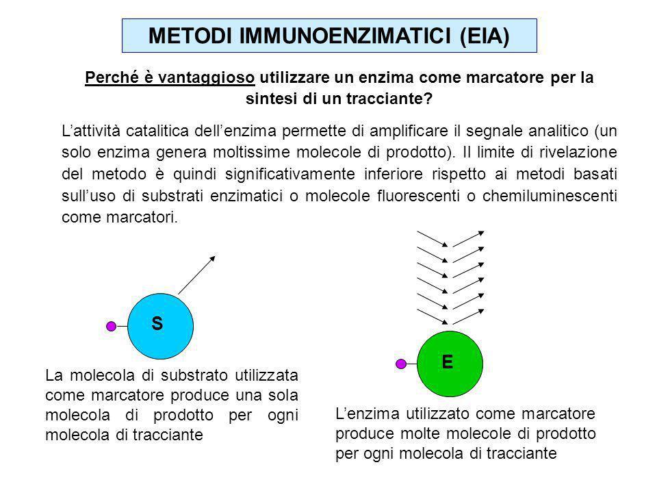 Perché è vantaggioso utilizzare un enzima come marcatore per la sintesi di un tracciante? Lattività catalitica dellenzima permette di amplificare il s