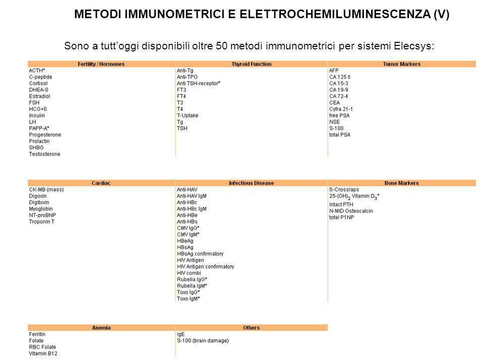 Sono a tuttoggi disponibili oltre 50 metodi immunometrici per sistemi Elecsys: METODI IMMUNOMETRICI E ELETTROCHEMILUMINESCENZA (V)