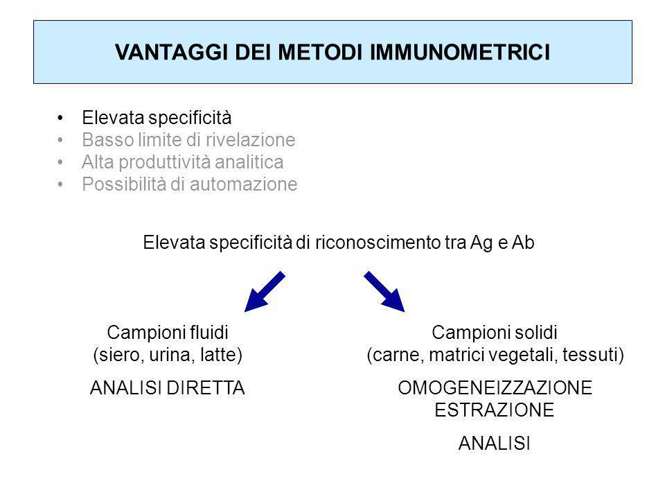 METODI OMOGENEI NON COMPETITIVI Metodi basati su misure di Fluorescenza Polarizzata (FP) Analita di grandi dimensioni: metodo non competitivo con tracciante=anticorpo marcato (meno utilizzato) alta %P anticorpo analita marcato (in eccesso) bassa %P [analita] %P