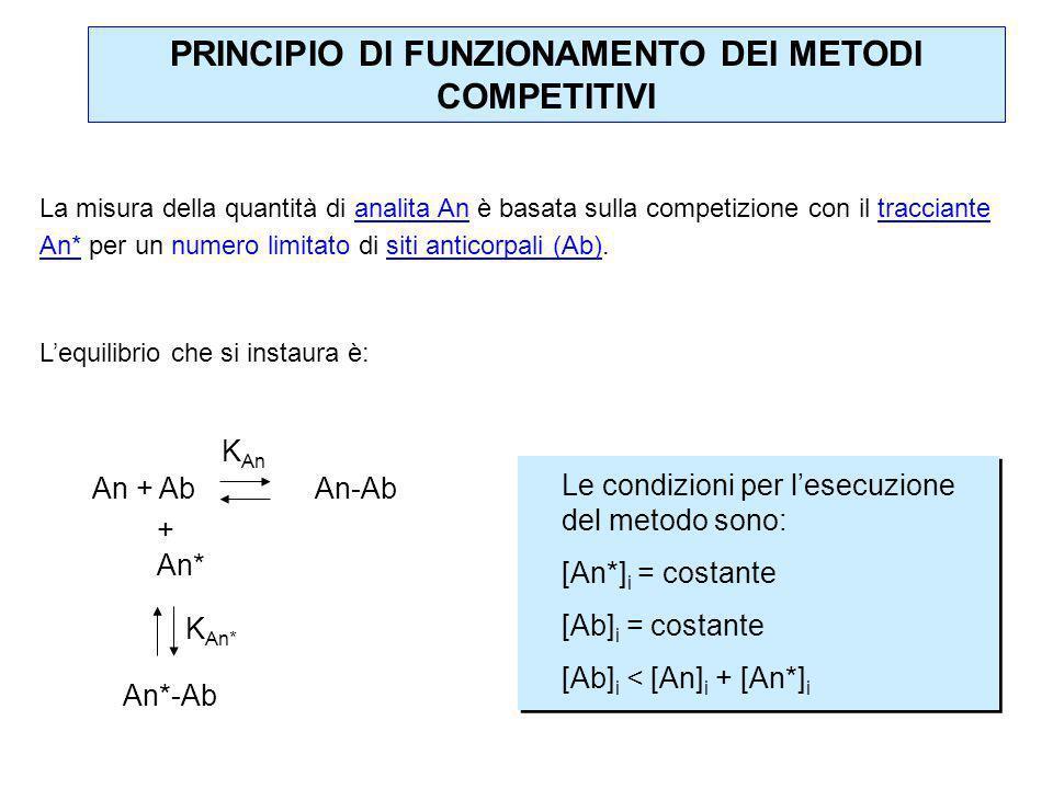 La misura della quantità di analita An è basata sulla competizione con il tracciante An* per un numero limitato di siti anticorpali (Ab). Lequilibrio