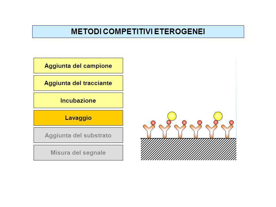 Aggiunta del campione Aggiunta del tracciante Incubazione Lavaggio Aggiunta del substrato Misura del segnale METODI COMPETITIVI ETEROGENEI