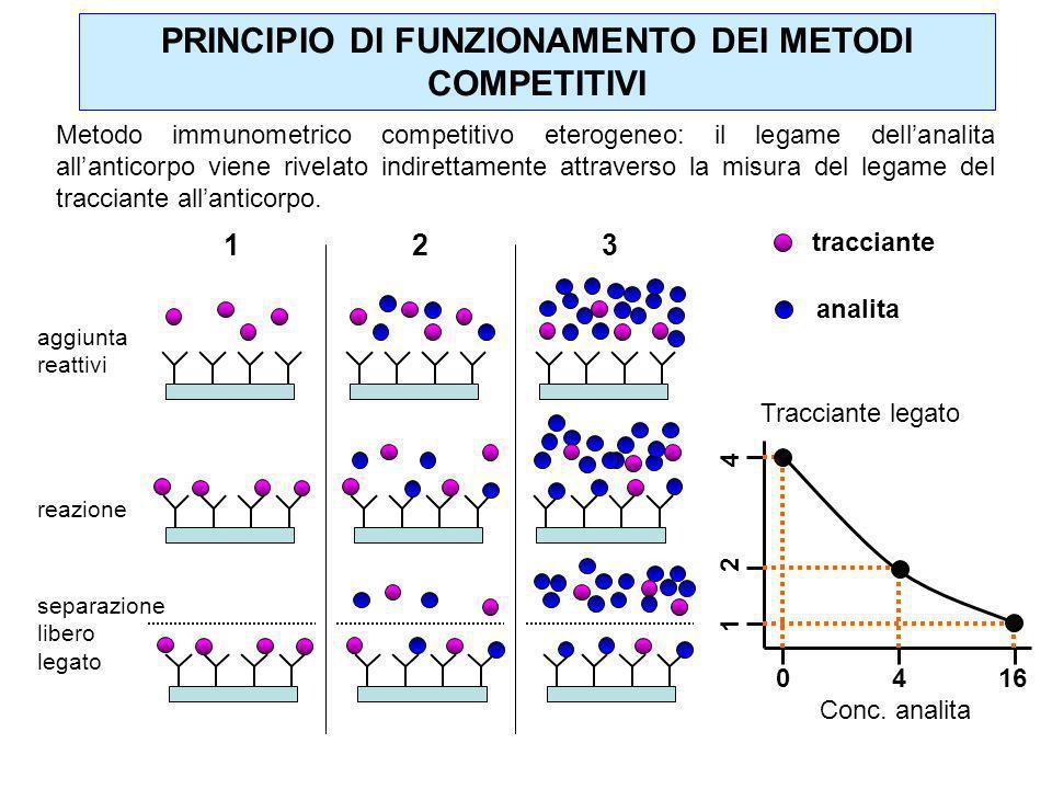 Metodo immunometrico competitivo eterogeneo: il legame dellanalita allanticorpo viene rivelato indirettamente attraverso la misura del legame del trac