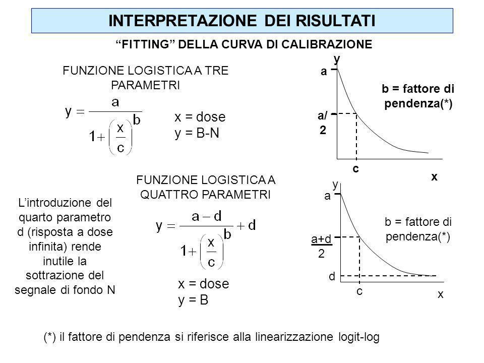 INTERPRETAZIONE DEI RISULTATI a c a+d 2 y x d b = fattore di pendenza(*) FUNZIONE LOGISTICA A QUATTRO PARAMETRI x = dose y = B Lintroduzione del quart