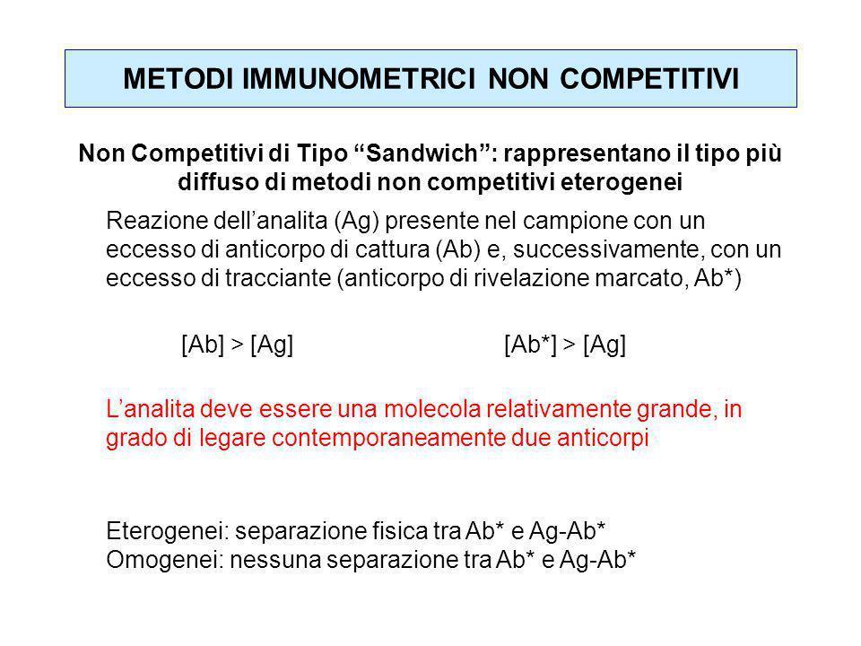 METODI IMMUNOMETRICI NON COMPETITIVI Reazione dellanalita (Ag) presente nel campione con un eccesso di anticorpo di cattura (Ab) e, successivamente, c