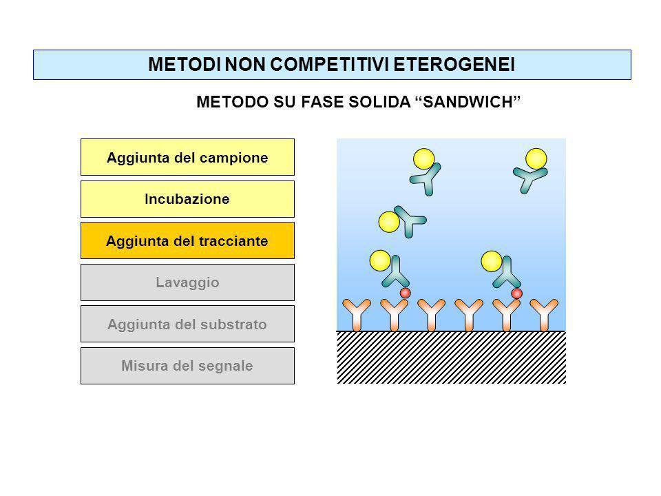 Aggiunta del campione Incubazione Aggiunta del tracciante Lavaggio Aggiunta del substrato Misura del segnale METODI NON COMPETITIVI ETEROGENEI METODO