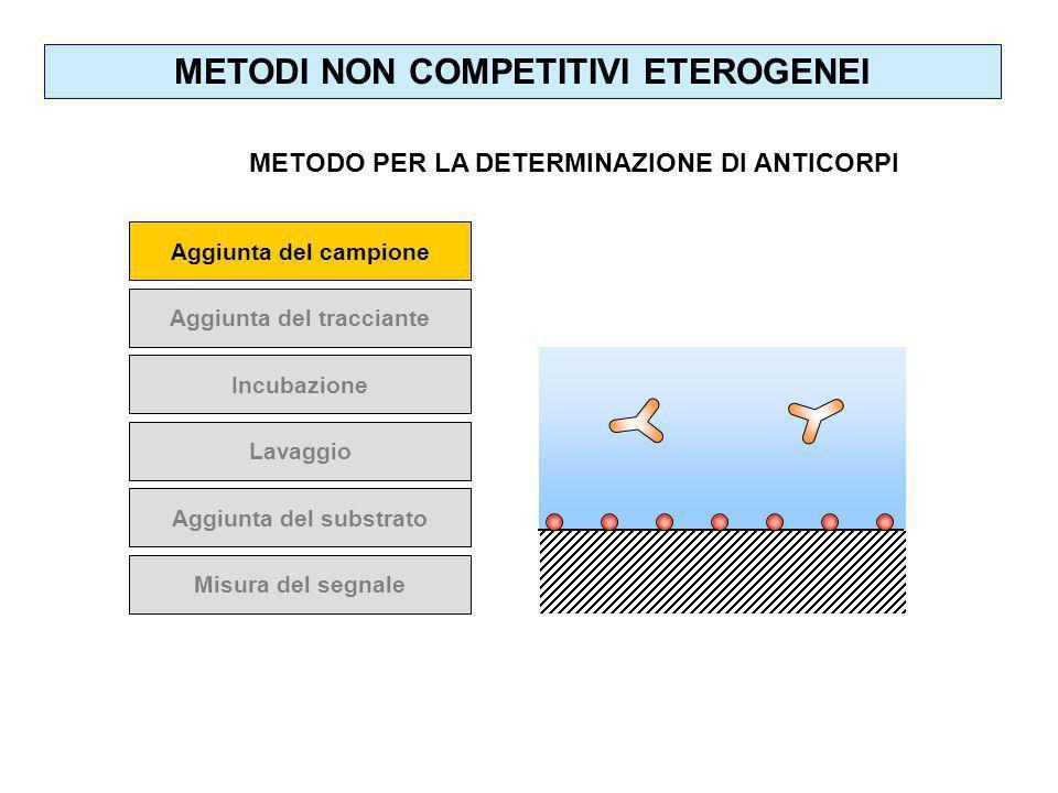 Aggiunta del campione Aggiunta del tracciante Incubazione Lavaggio Aggiunta del substrato Misura del segnale METODI NON COMPETITIVI ETEROGENEI METODO