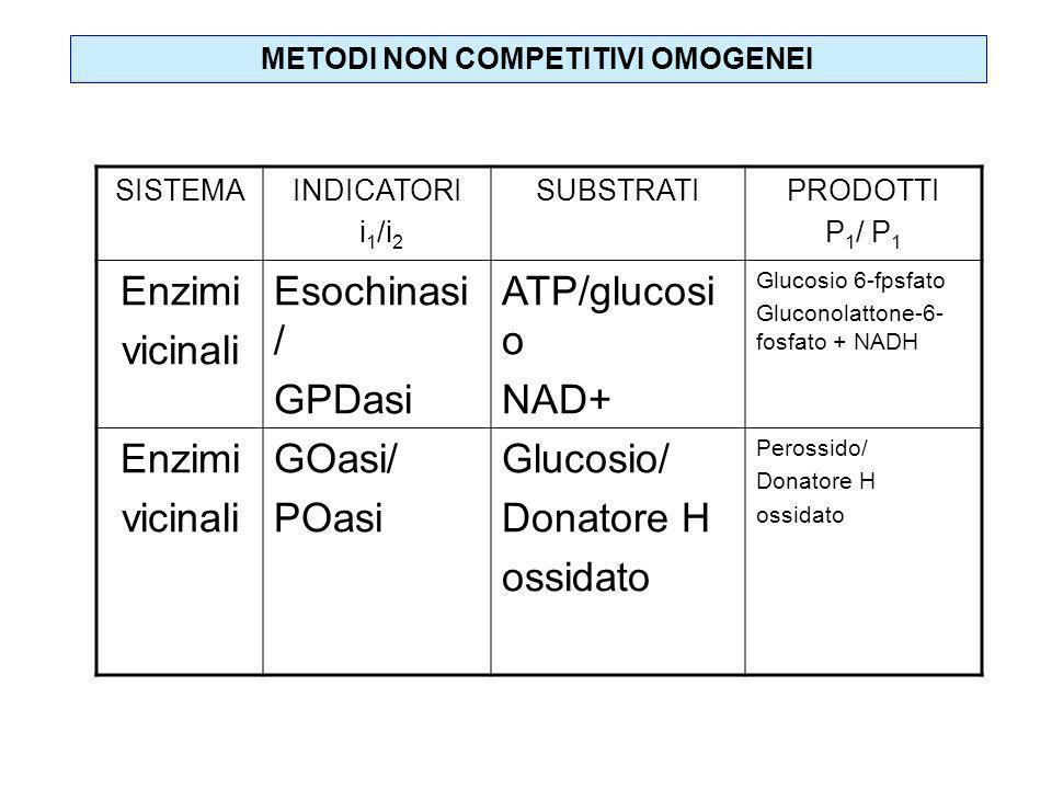 SISTEMAINDICATORI i 1 /i 2 SUBSTRATIPRODOTTI P 1 / P 1 Enzimi vicinali Esochinasi / GPDasi ATP/glucosi o NAD+ Glucosio 6-fpsfato Gluconolattone-6- fos
