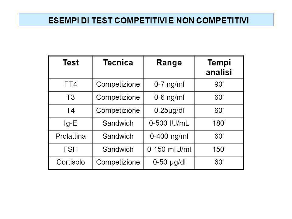 TestTecnicaRangeTempi analisi FT4Competizione0-7 ng/ml90 T3Competizione0-6 ng/ml60 T4Competizione0.25µg/dl60 Ig-ESandwich0-500 IU/mL180 ProlattinaSand