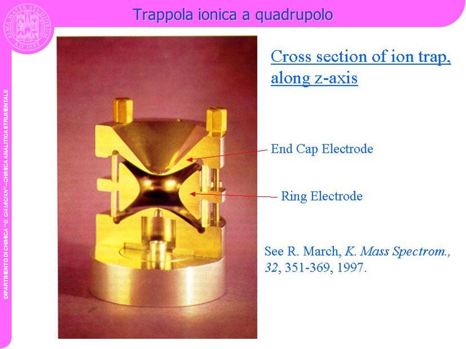 DIPARTIMENTO DI CHIMICA G. CIAMICIAN – CHIMICA ANALITICA STRUMENTALE Trappola ionica a quadrupolo