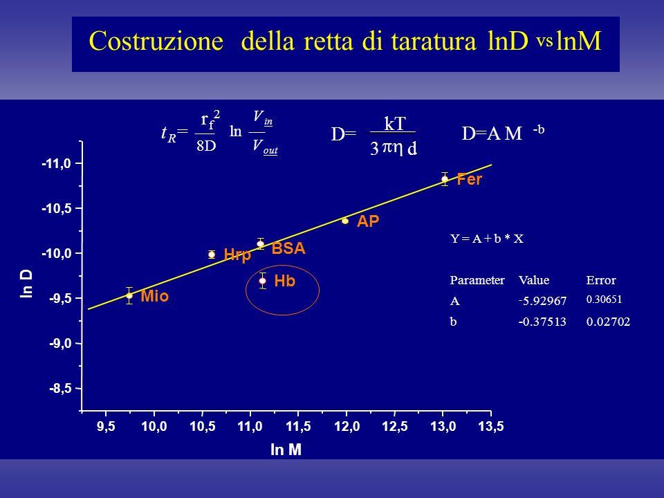 Costruzione della retta di taraturalnD vs lnM 9,510,010,511,011,512,012,513,013,5 -8,5 -9,0 -9,5 -10,0 -10,5 -11,0 AP Hb ln D ln M Y = A + b * X ParameterValueError A - 5.92967 0.30651 b-0.375130.02702 t R = 8D ln V out V in D= kT 3 d r f 2 D=A M -b BSA Hrp Mio Fer