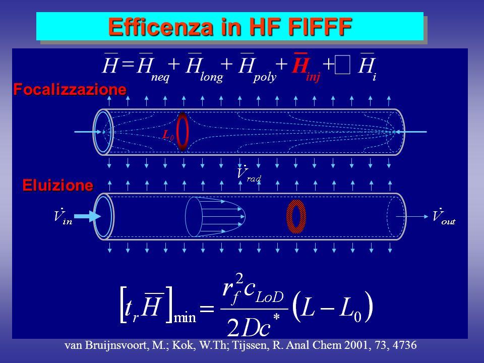 Efficenza in HF FlFFF van Bruijnsvoort, M.; Kok, W.Th; Tijssen, R. Anal Chem 2001, 73, 4736