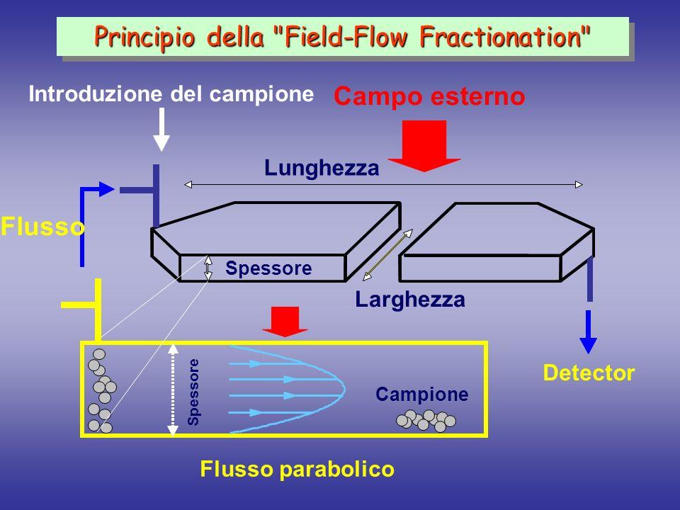 Il canale HF FlFFF 1/8 PEEK ferrule 1/8 1/8 Teflon tube cPVC / PSf HF membrane 24x0.08 ID cm 1/8 PE fitting 1/8 PE Tee V in V out V rad