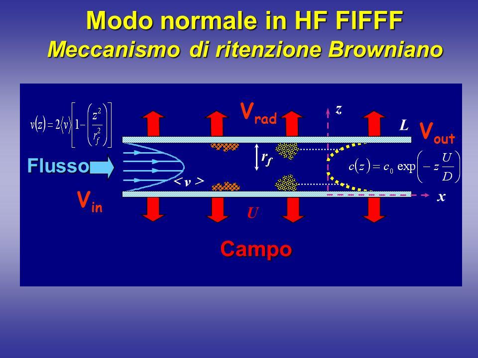 Frazionamento di proteine in HF FlFFF Fase mobile: Ammonio acetato 50 mM ;pH7 V in =0.70 ml/min ;V rad =0.38 ml/min BSA 2% in FM ;mw 66 kDa Hrp 1% in FM ; mw40 kDa AP 1% in FM ; mw 160 kDa Fer 1% in FM ; mw 449 kDa