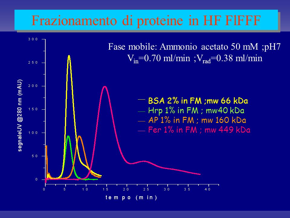 Frazionamento di proteine in HF FlFFF Fase mobile: Ammonio acetato 50 mM ;pH7 V in =0.70 ml/min ;V rad =0.38 ml/min BSA 2% in FM ;mw 66 kDa Hrp 1% in