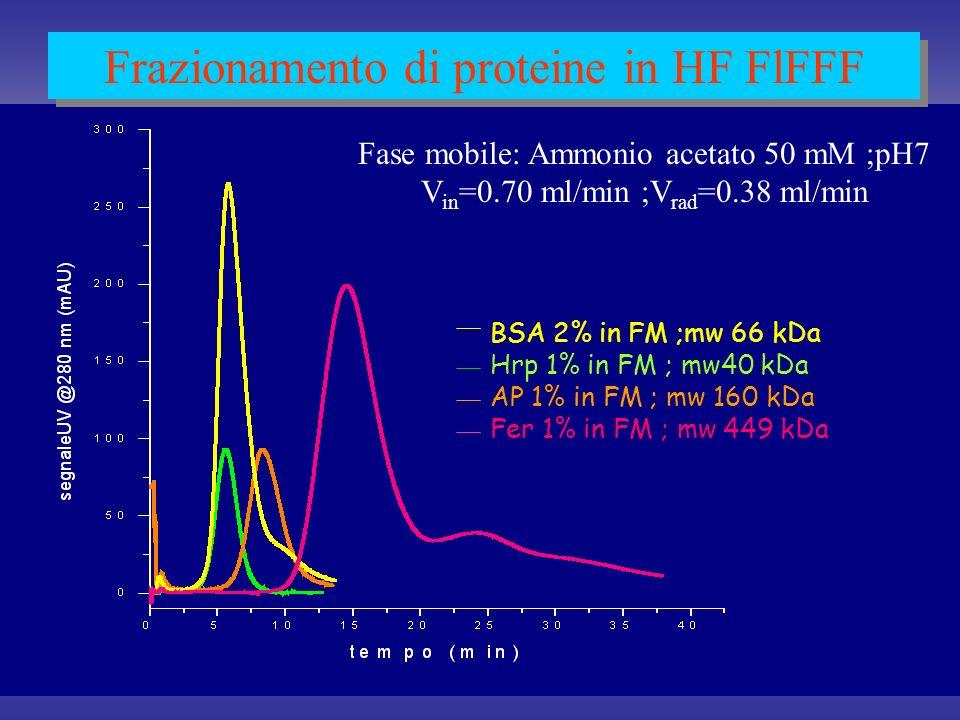 Conclusioni Laccoppiamento HF-FIFFF/spettrometria di massa costituisce un sistema semplice e robusto per lanalisi di proteine e complessi proteici in condizioni native: 1) Linterfacciamento non presenta problemi rilevanti.