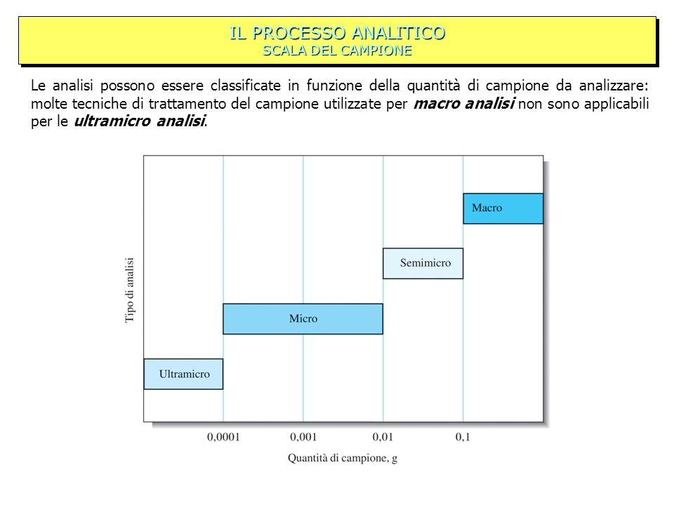 IL PROCESSO ANALITICO SCALA DEL CAMPIONE Le analisi possono essere classificate in funzione della quantità di campione da analizzare: molte tecniche d