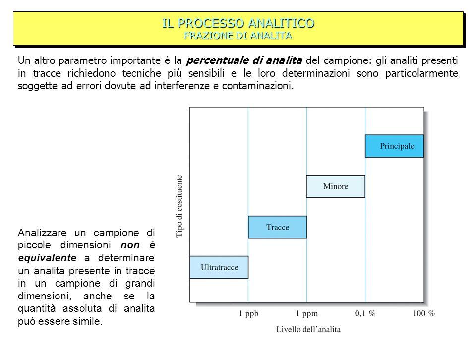 IL PROCESSO ANALITICO FRAZIONE DI ANALITA Un altro parametro importante è la percentuale di analita del campione: gli analiti presenti in tracce richi
