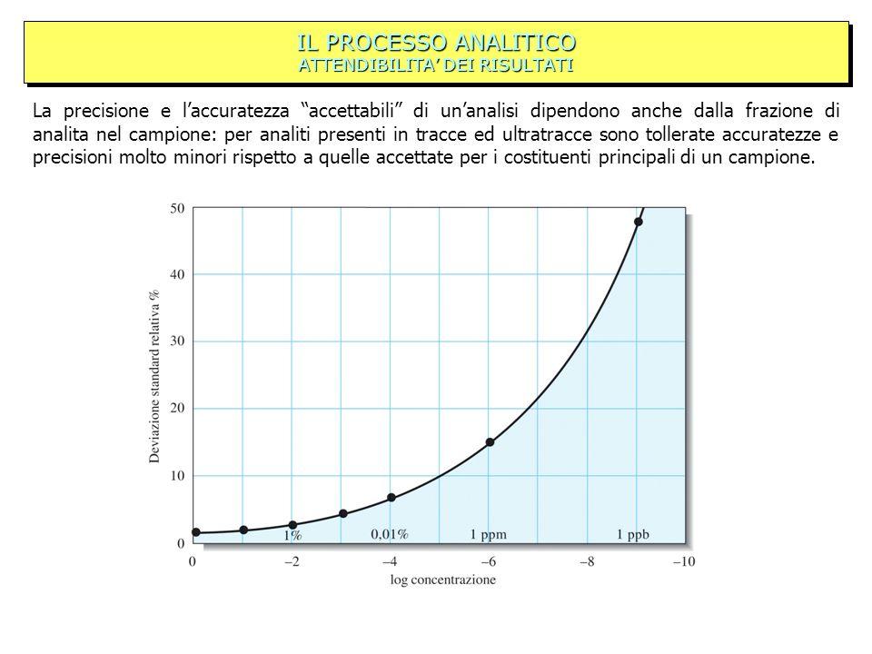 IL PROCESSO ANALITICO ATTENDIBILITA DEI RISULTATI La precisione e laccuratezza accettabili di unanalisi dipendono anche dalla frazione di analita nel