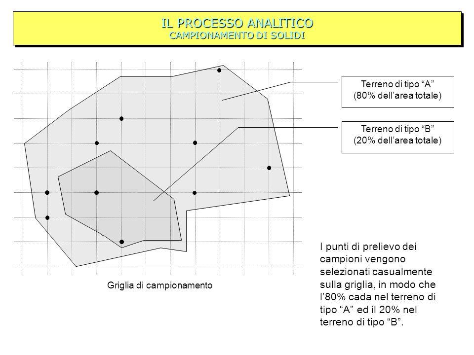 IL PROCESSO ANALITICO CAMPIONAMENTO DI SOLIDI Terreno di tipo B (20% dellarea totale) Terreno di tipo A (80% dellarea totale) Griglia di campionamento