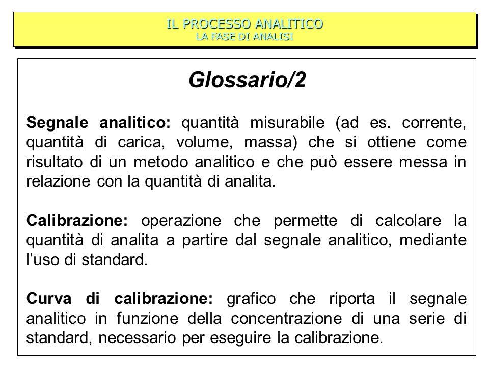 Glossario/2 Segnale analitico: quantità misurabile (ad es. corrente, quantità di carica, volume, massa) che si ottiene come risultato di un metodo ana