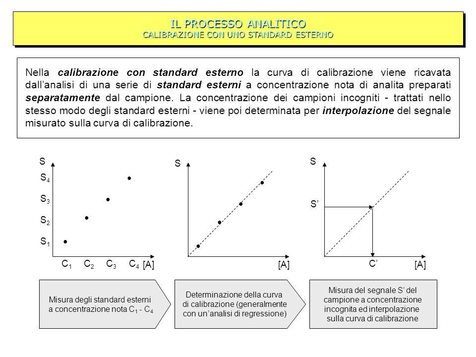 Misura del segnale S del campione a concentrazione incognita ed interpolazione sulla curva di calibrazione Nella calibrazione con standard esterno la