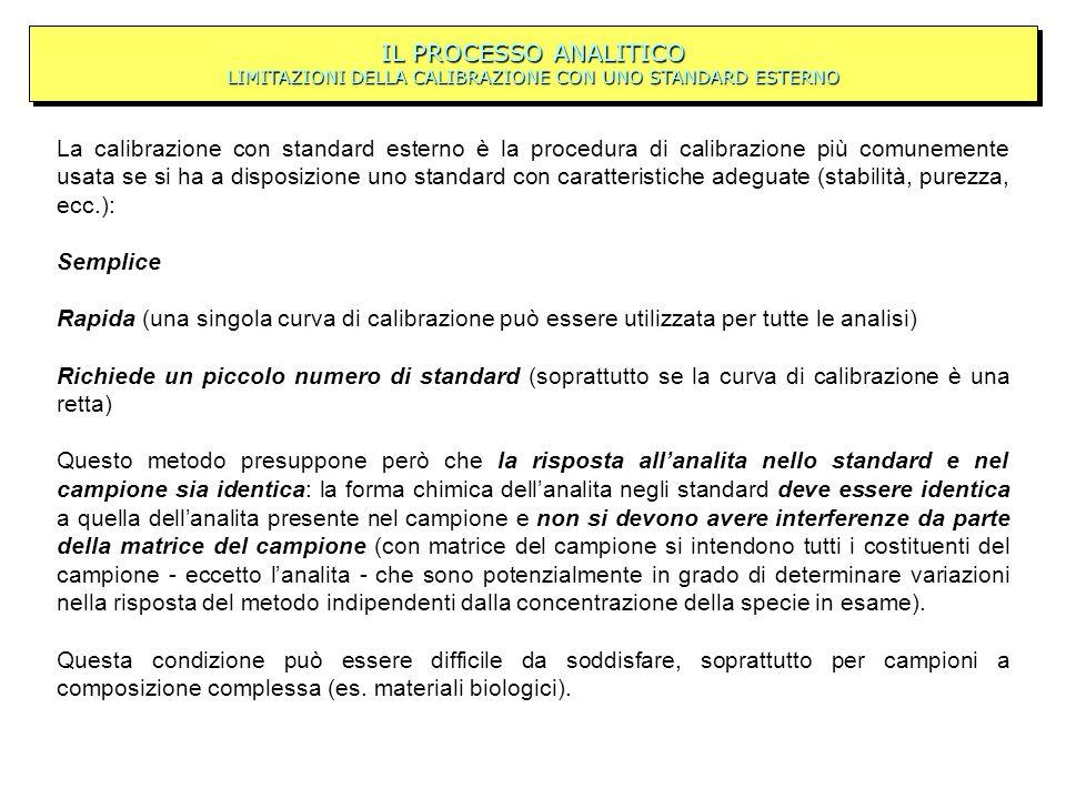 IL PROCESSO ANALITICO LIMITAZIONI DELLA CALIBRAZIONE CON UNO STANDARD ESTERNO La calibrazione con standard esterno è la procedura di calibrazione più