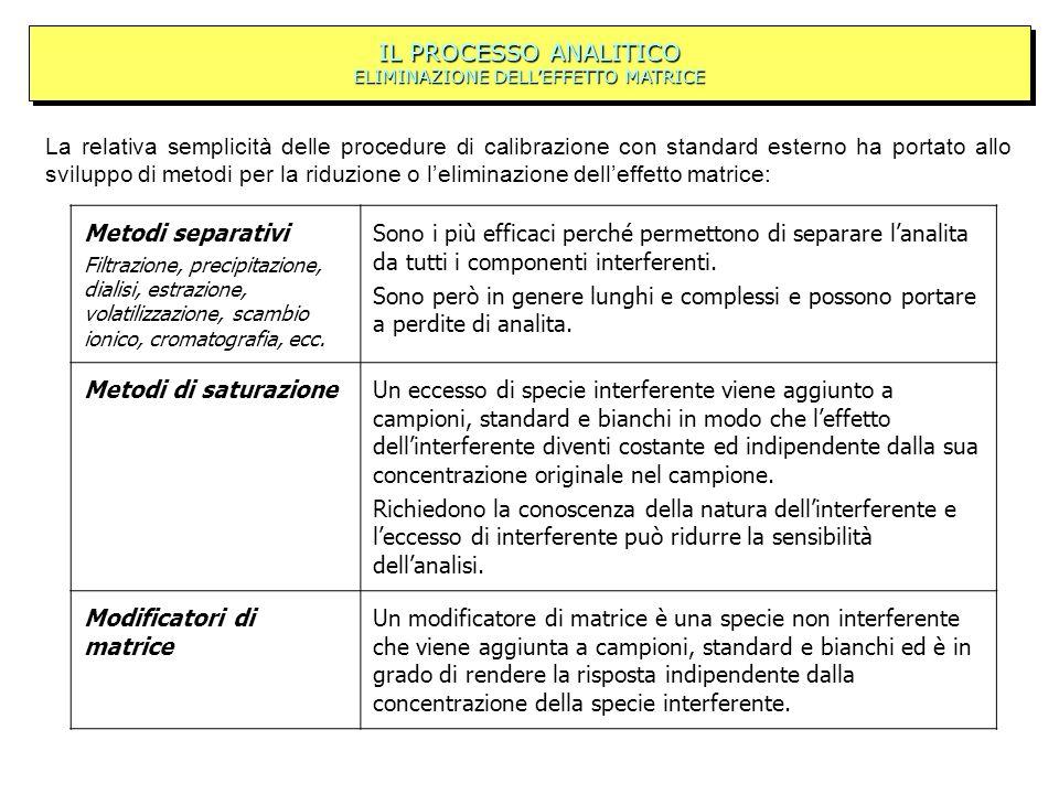 IL PROCESSO ANALITICO ELIMINAZIONE DELLEFFETTO MATRICE La relativa semplicità delle procedure di calibrazione con standard esterno ha portato allo svi