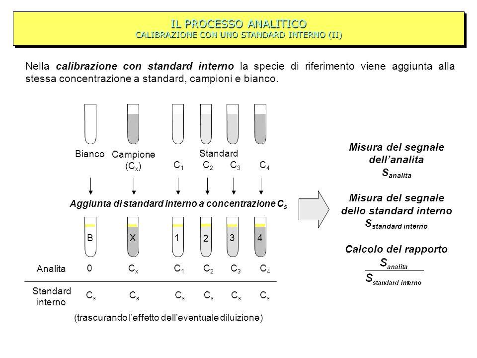 IL PROCESSO ANALITICO CALIBRAZIONE CON UNO STANDARD INTERNO (II) Nella calibrazione con standard interno la specie di riferimento viene aggiunta alla