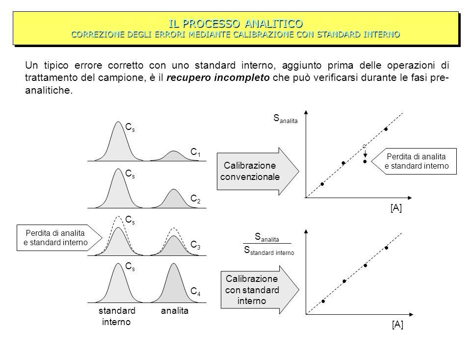 IL PROCESSO ANALITICO CORREZIONE DEGLI ERRORI MEDIANTE CALIBRAZIONE CON STANDARD INTERNO standard interno analita Calibrazione convenzionale Calibrazi