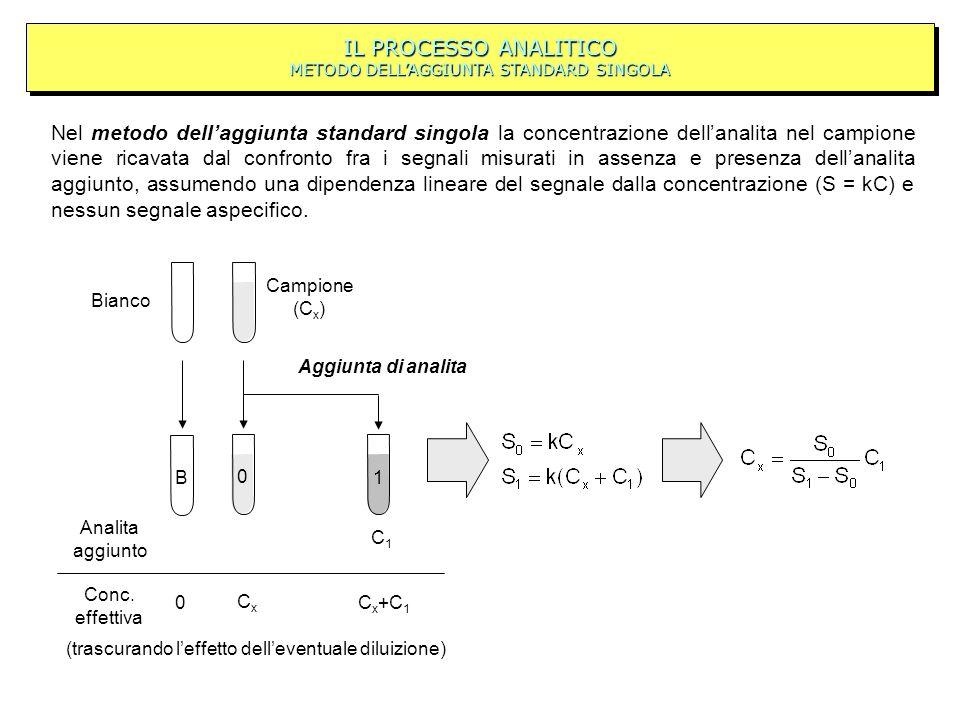 IL PROCESSO ANALITICO METODO DELLAGGIUNTA STANDARD SINGOLA Nel metodo dellaggiunta standard singola la concentrazione dellanalita nel campione viene r