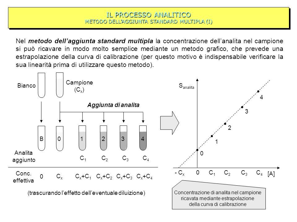 IL PROCESSO ANALITICO METODO DELLAGGIUNTA STANDARD MULTIPLA (I) Nel metodo dellaggiunta standard multipla la concentrazione dellanalita nel campione s